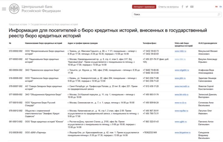 бюро кредитных историй краснодар адреса