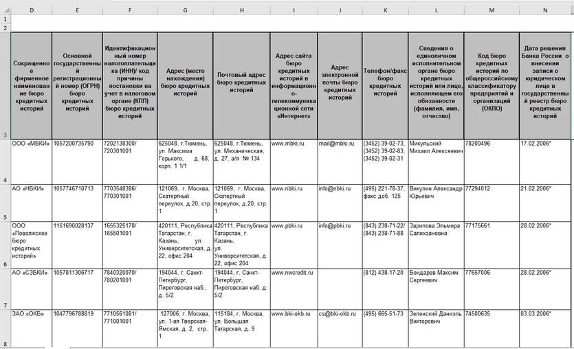 Список действующих БКИ по госреестру