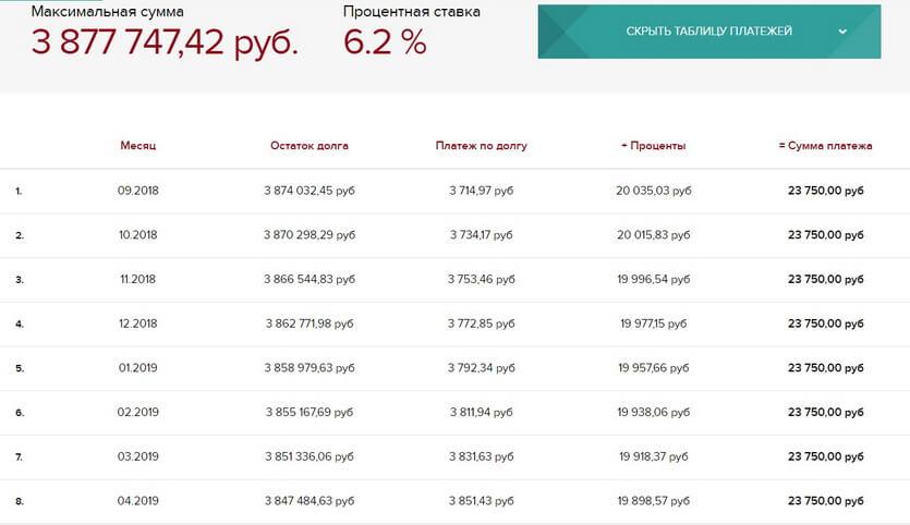 График платежей по ипотеке в МинБанке