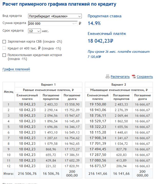 Калькулятор на потребительский кредит в Саровбизнесбанке