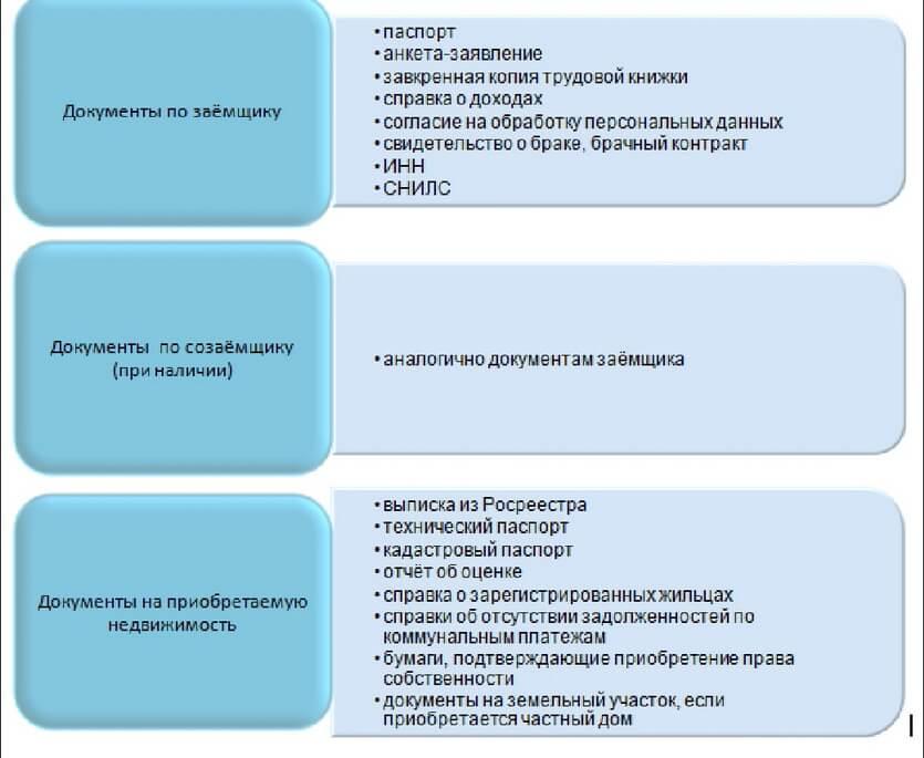 Схематический перечень документов