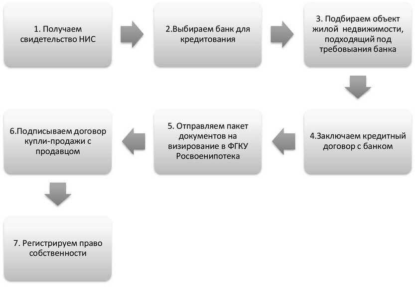 Процесс покупки по военной ипотеке
